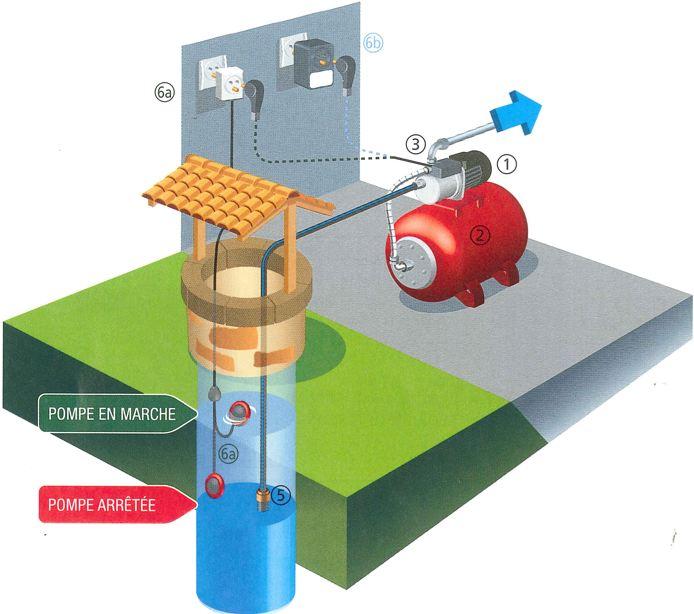Pompe de surface chet hydraulique for Installation d eau maison